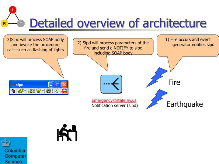 Detailed overview of architecture