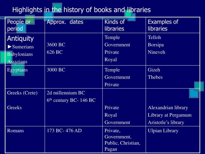 Highlights in the history of books and libraries