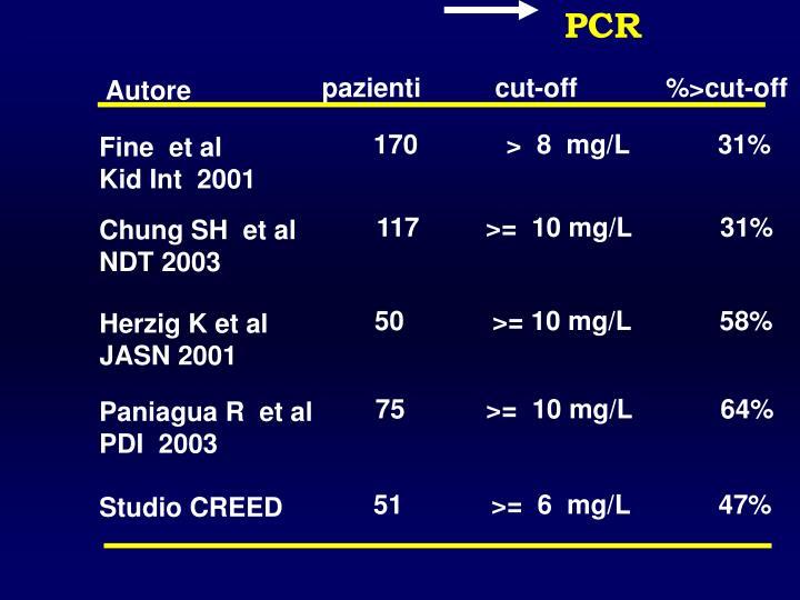 50            >= 10 mg/L            58%