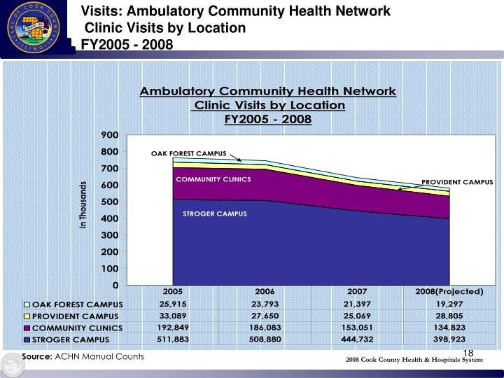 Visits: Ambulatory Community Health Network