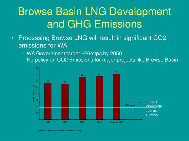 Browse Basin LNG Development and GHG Emissions
