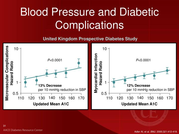 Blood Pressure and Diabetic Complications