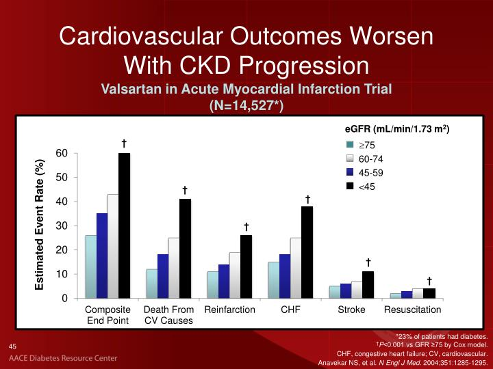 Cardiovascular Outcomes Worsen With CKD Progression