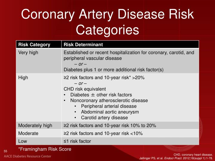 Coronary Artery Disease Risk Categories
