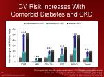 cv risk increases with comorbid diabetes and ckd