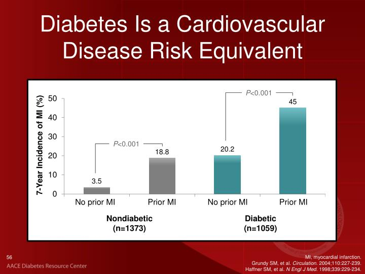 Diabetes Is a Cardiovascular Disease Risk Equivalent