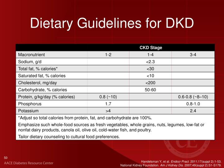 Dietary Guidelines for DKD