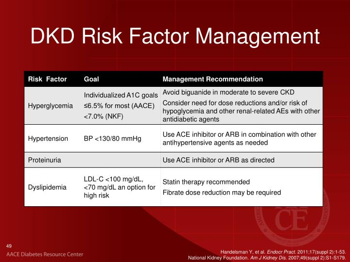 DKD Risk Factor Management