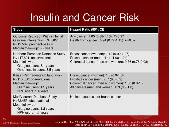Insulin and Cancer Risk