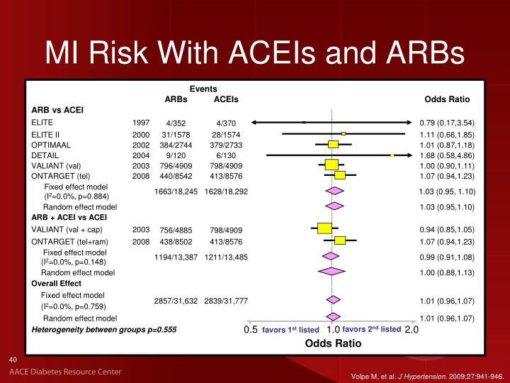 MI Risk With ACEIs and ARBs