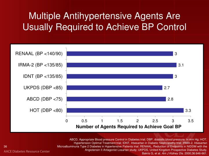 Multiple Antihypertensive Agents Are Usually Required to Achieve BP Control