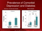 prevalence of comorbid depression and diabetes