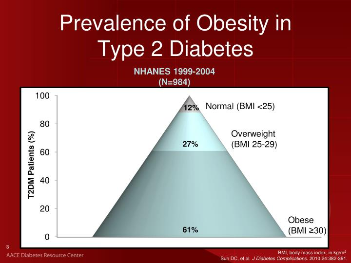 Prevalence of obesity in type 2 diabetes