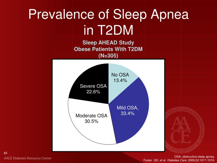 Prevalence of Sleep Apnea