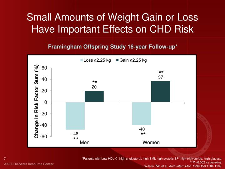 Small Amounts of Weight Gain or Loss Have Important Effects on CHD Risk
