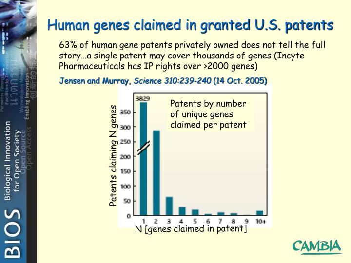 Patents claiming N genes