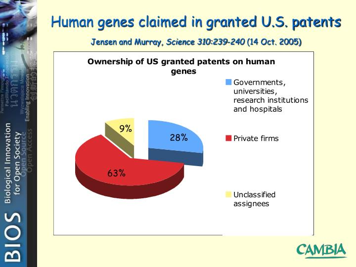 Human genes claimed in granted U.S. patents