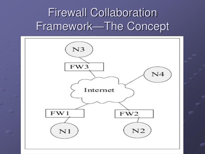 Firewall Collaboration Framework—The Concept