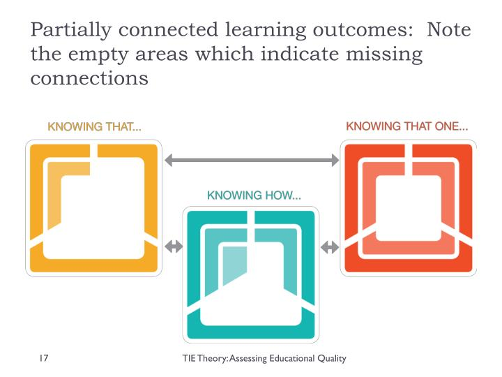 Partially connected learning outcomes:  Note the empty areas which indicate missing connections
