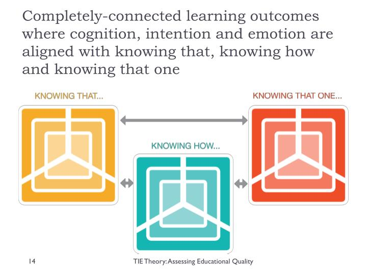 Completely-connected learning outcomes where cognition, intention and emotion are aligned with knowing that, knowing how and knowing that one