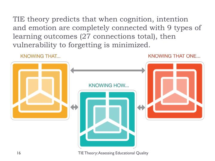 TIE theory predicts that when cognition, intention and emotion are completely connected with 9 types of learning outcomes (27 connections total), then vulnerability to forgetting is minimized.