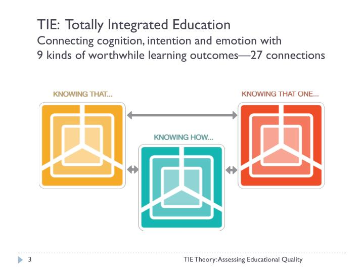 TIE:  Totally Integrated Education
