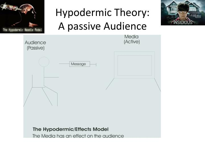 Hypodermic Theory: