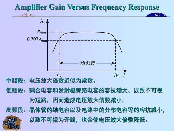 Amplifier Gain Versus Frequency Response