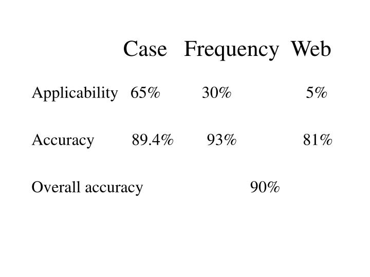 Case   Frequency  Web