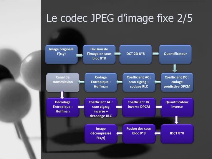 Le codec JPEG d'image fixe 2/5