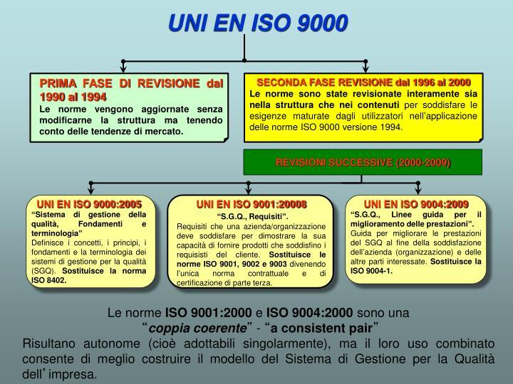 PRIMA FASE DI REVISIONE dal 1990 al 1994