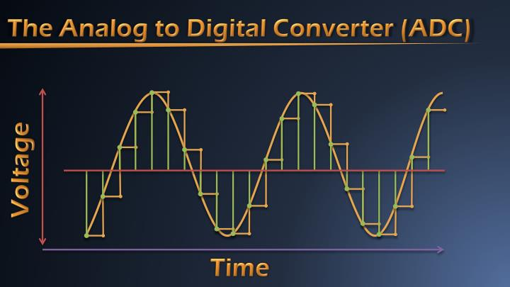 The Analog to Digital Converter (ADC)