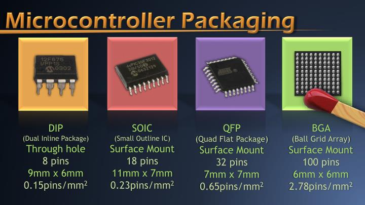 Microcontroller Packaging