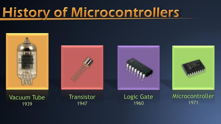 History of Microcontrollers