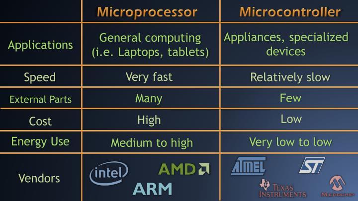 Microprocessor            Microcontroller