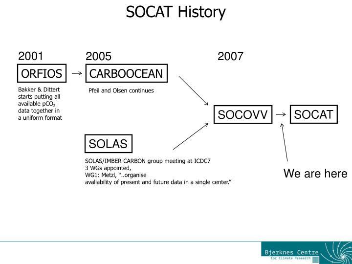 SOCAT History