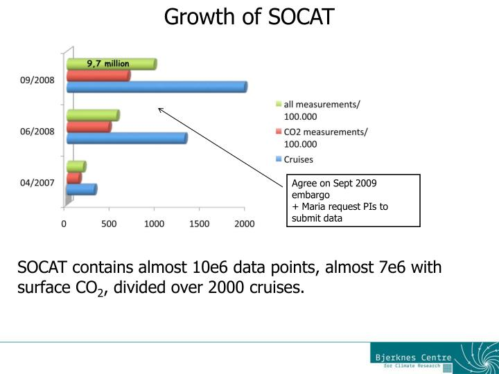 Growth of SOCAT