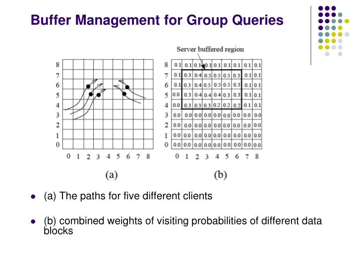 Buffer Management for Group Queries