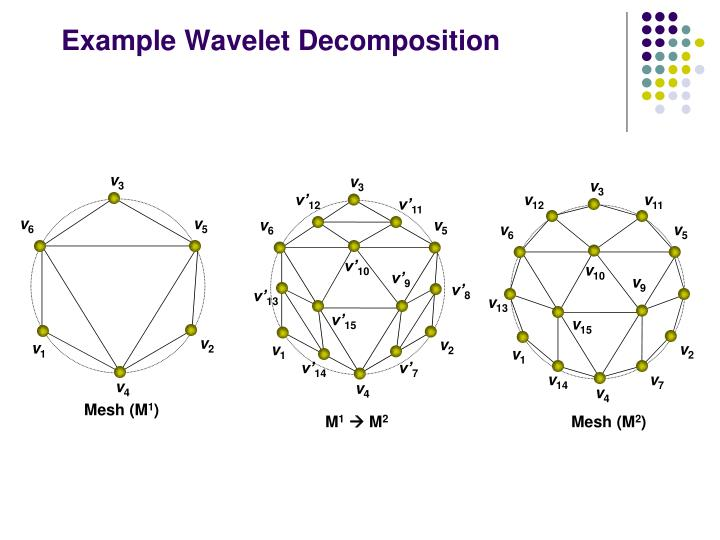 Example Wavelet Decomposition