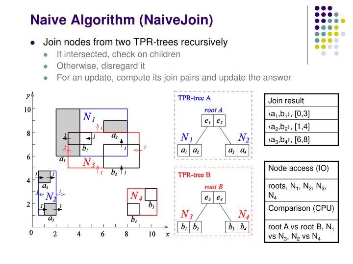 Naive Algorithm (NaiveJoin)