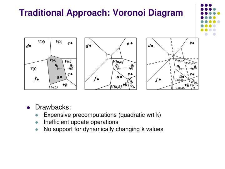 Traditional Approach: Voronoi Diagram