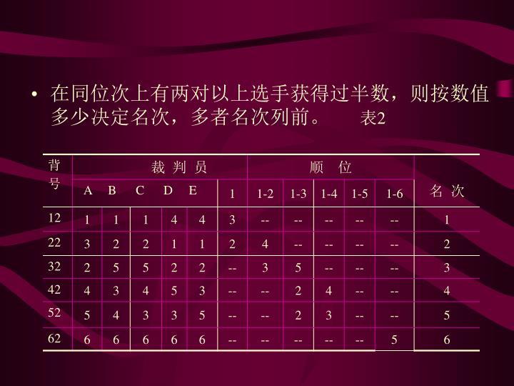 在同位次上有两对以上选手获得过半数,则按数值多少决定名次,多者名次列前。