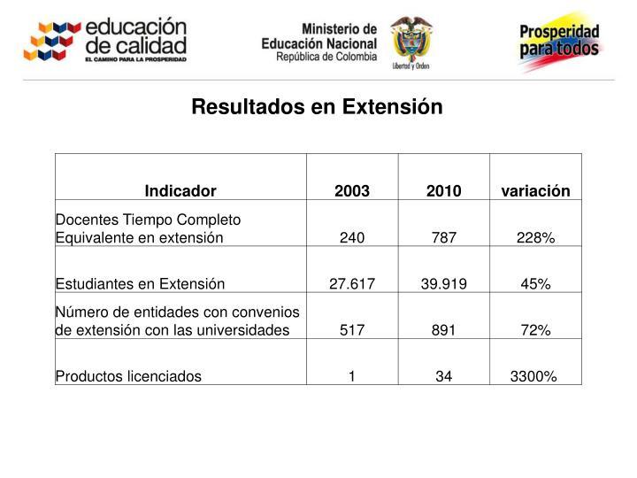 Resultados en Extensión