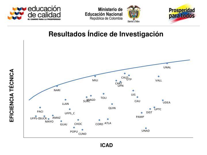 Resultados Índice de Investigación