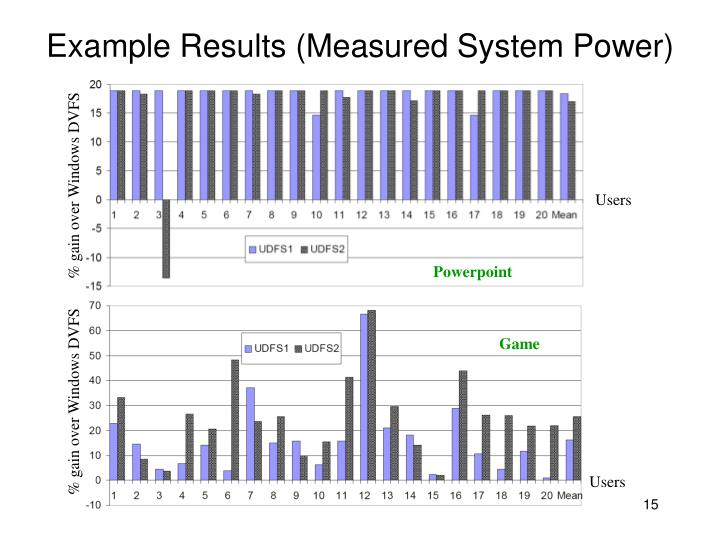 Example Results (Measured System Power)