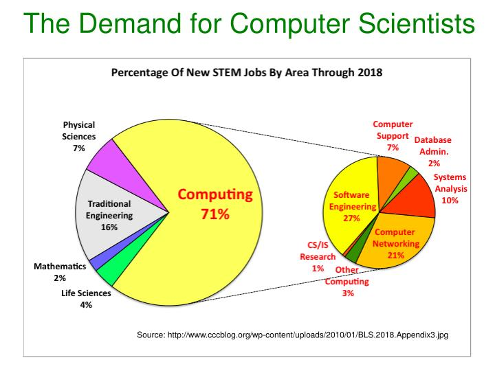 The Demand for Computer Scientists