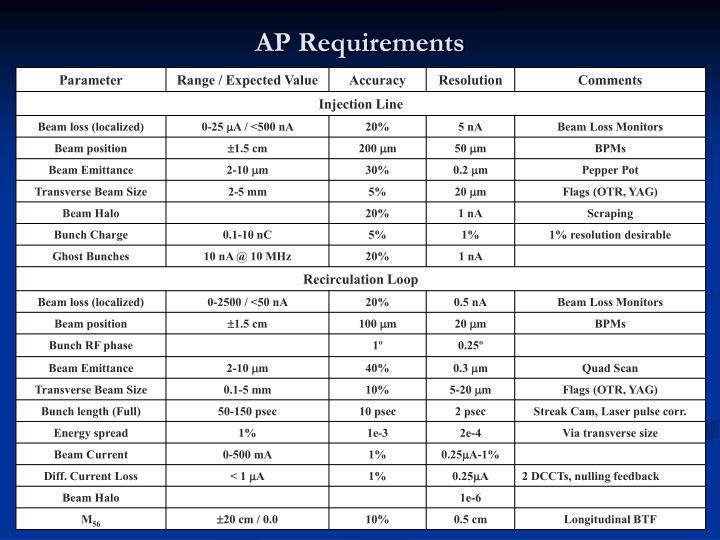 AP Requirements
