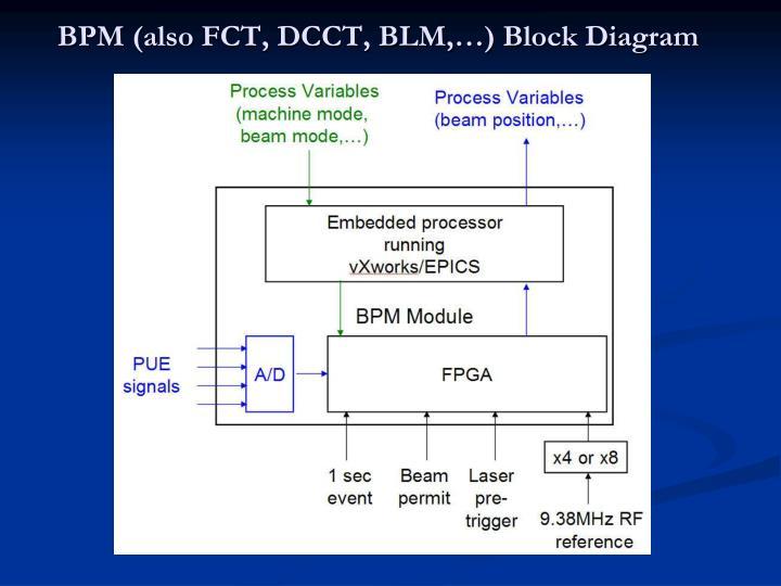 BPM (also FCT, DCCT, BLM,…) Block Diagram