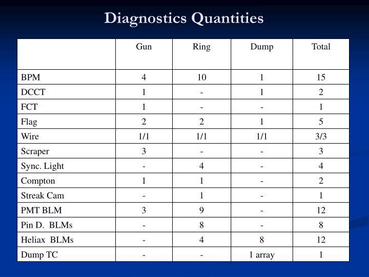 Diagnostics Quantities