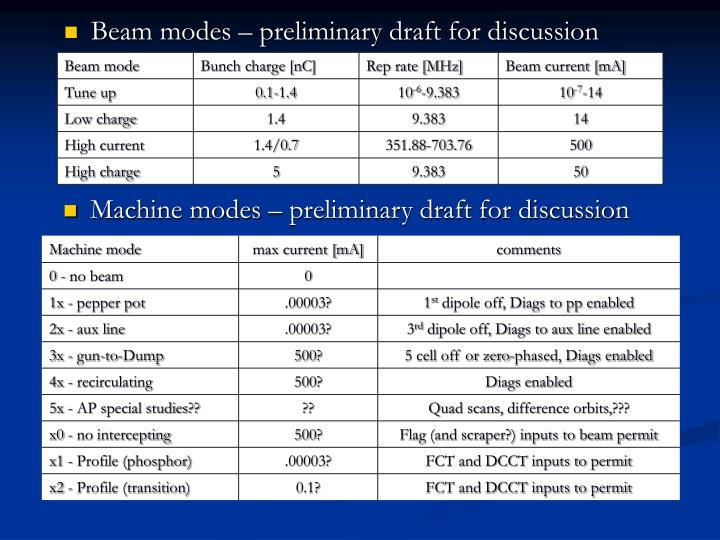 Beam modes – preliminary draft for discussion